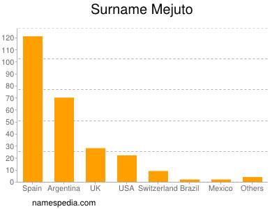 Surname Mejuto