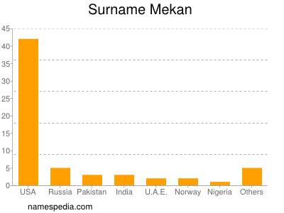 Surname Mekan