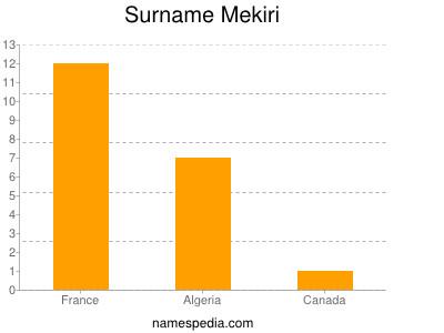 Familiennamen Mekiri