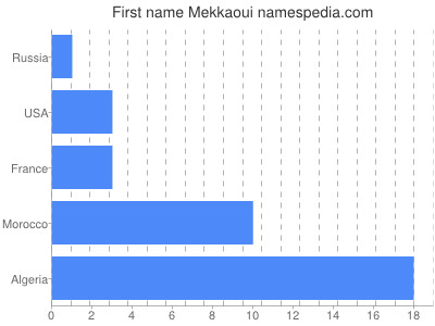 Given name Mekkaoui