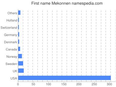 Given name Mekonnen
