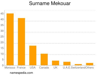 Surname Mekouar
