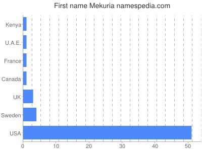 Given name Mekuria
