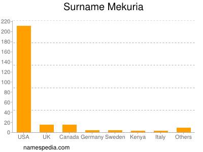 Surname Mekuria