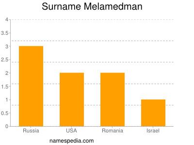 Surname Melamedman