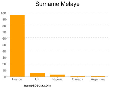 Surname Melaye