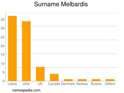 Surname Melbardis