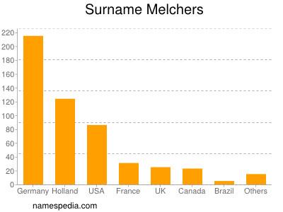 Surname Melchers