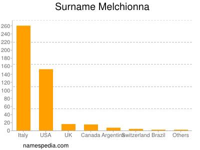Surname Melchionna