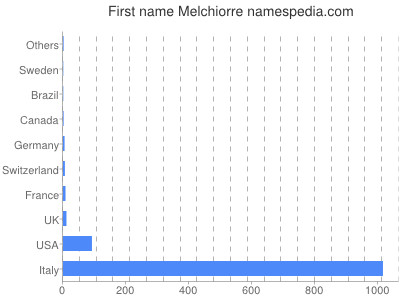 Given name Melchiorre