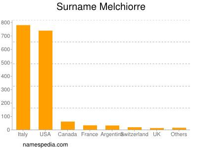 Surname Melchiorre