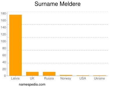 Surname Meldere