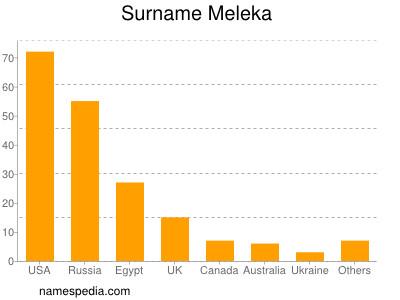 Surname Meleka