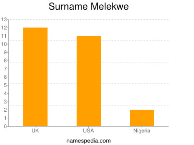 Surname Melekwe