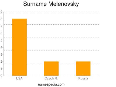 Surname Melenovsky