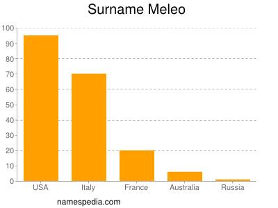 Surname Meleo