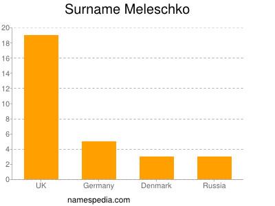 Surname Meleschko