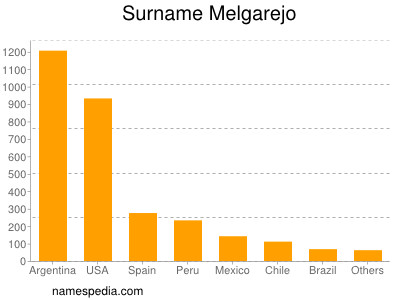 Surname Melgarejo