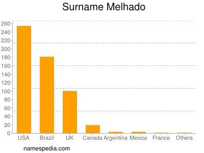 Surname Melhado