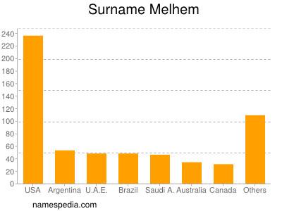 nom Melhem