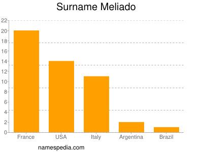Surname Meliado