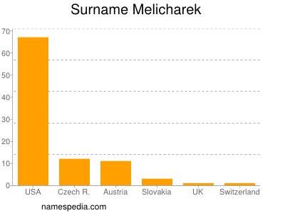 Surname Melicharek