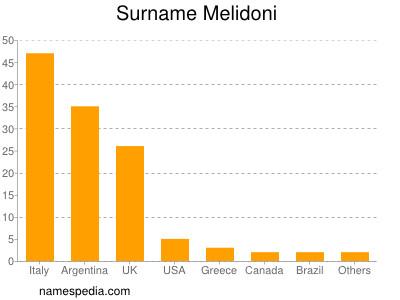 Surname Melidoni