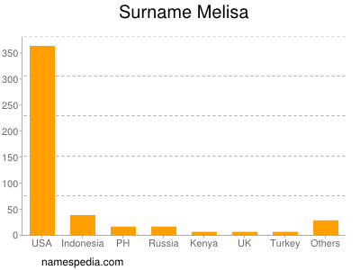Surname Melisa