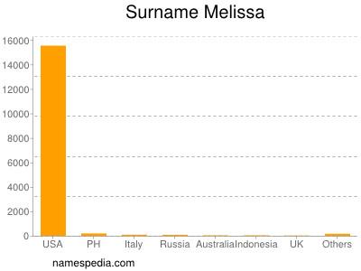 Surname Melissa