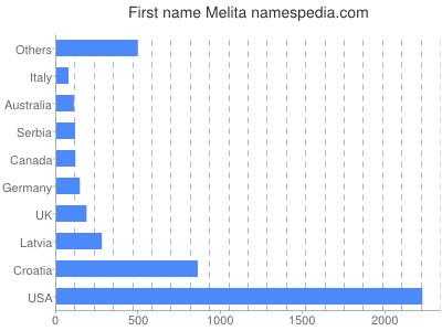 Given name Melita