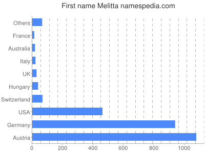 Given name Melitta