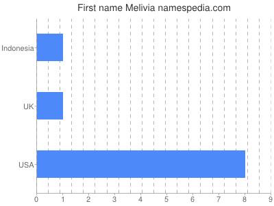 Given name Melivia