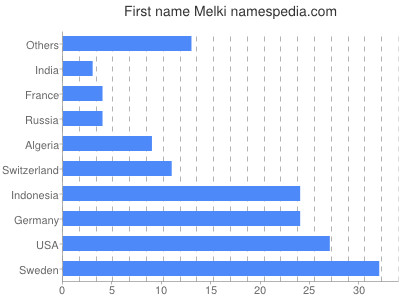 Given name Melki