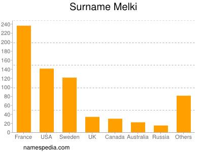 Surname Melki