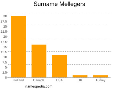 Surname Mellegers