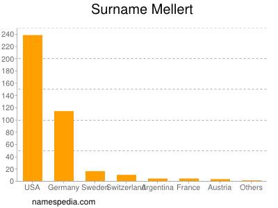 Surname Mellert