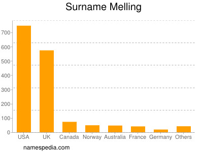 Surname Melling