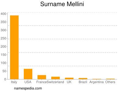 Familiennamen Mellini