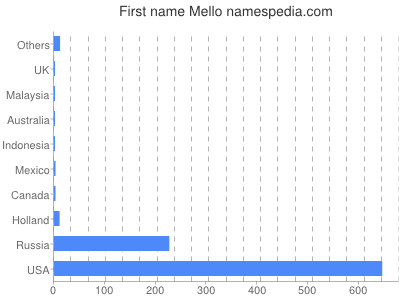 Given name Mello