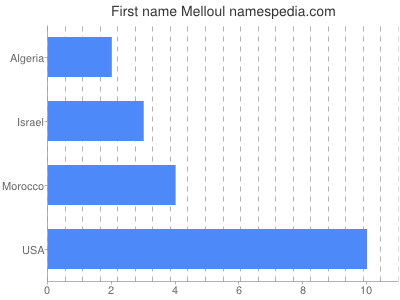 Given name Melloul