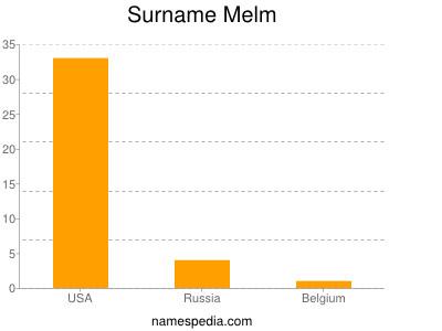 Surname Melm