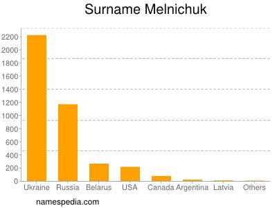 Surname Melnichuk