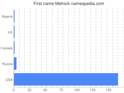 Given name Melnick