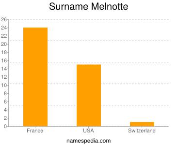 Familiennamen Melnotte