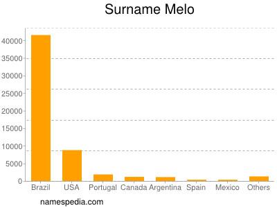 Surname Melo