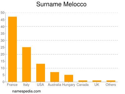 Surname Melocco