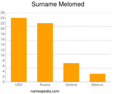 Surname Melomed