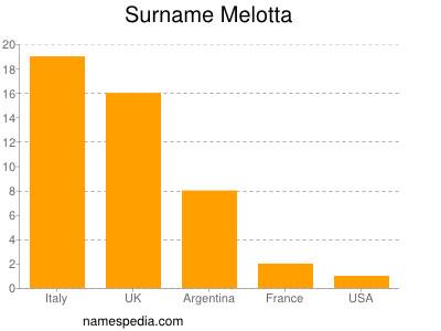 Familiennamen Melotta