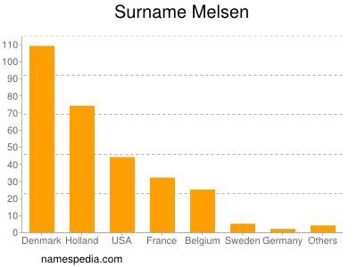 Surname Melsen