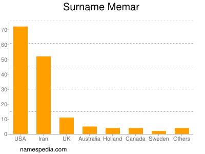 Surname Memar